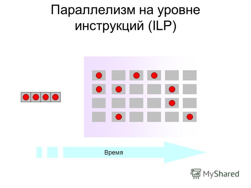 Параллелизм на уровне инструкций (ILP) Время