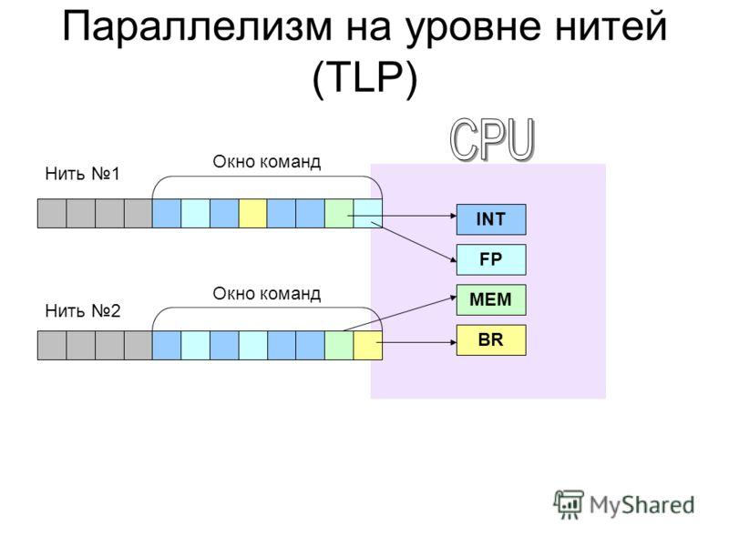 Параллелизм на уровне нитей (TLP) INT FP MEM BR Окно команд Нить 1 Нить 2