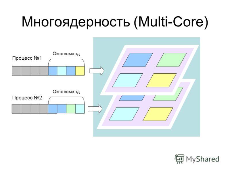 Многоядерность (Multi-Core) Окно команд Процесс 1 Процесс 2