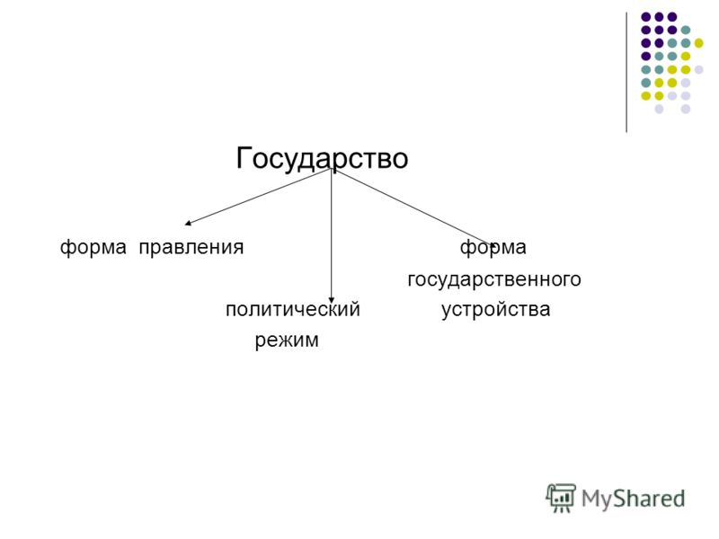 Государство форма правления форма государственного политический устройства режим