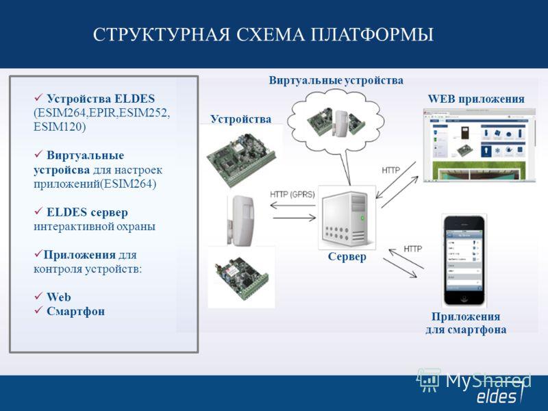 СТРУКТУРНАЯ СХЕМА ПЛАТФОРМЫ Устройства Сервер Приложения для смартфона WEB приложения Виртуальные устройства Устройства ELDES (ESIM264,EPIR,ESIM252, ESIM120) Виртуальные устройсва для настроек приложений(ESIM264) ELDES сервер интерактивной охраны При