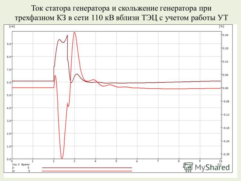 Ток статора генератора и скольжение генератора при трехфазном КЗ в сети 110 кВ вблизи ТЭЦ с учетом работы УТ