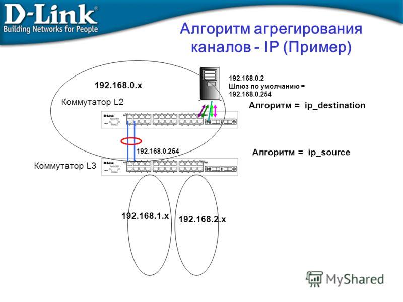 Алгоритм агрегирования каналов - IP (Пример) Алгоритм = ip_destination Алгоритм = ip_source Коммутатор L2 Коммутатор L3 192.168.0.x 192.168.1.x 192.168.2.x 192.168.0.254 192.168.0.2 Шлюз по умолчанию = 192.168.0.254