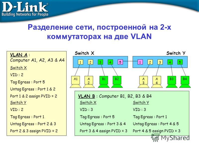 VLAN A : Computer A1, A2, A3 & A4 Switch X VID : 2 Tag Egress : Port 5 Untag Egress : Port 1 & 2 Port 1 & 2 assign PVID = 2 Switch Y VID : 2 Tag Egress : Port 1 Untag Egress : Port 2 & 3 Port 2 & 3 assign PVID = 2 VLAN B : Computer B1, B2, B3 & B4 Sw