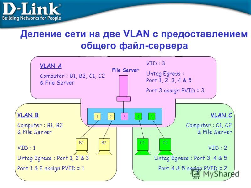 12345 B1B2C1C2 File Server VLAN B Computer : B1, B2 & File Server VID : 1 Untag Egress : Port 1, 2 & 3 Port 1 & 2 assign PVID = 1 VLAN C Computer : C1, C2 & File Server VID : 2 Untag Egress : Port 3, 4 & 5 Port 4 & 5 assign PVID = 2 VID : 3 Untag Egr