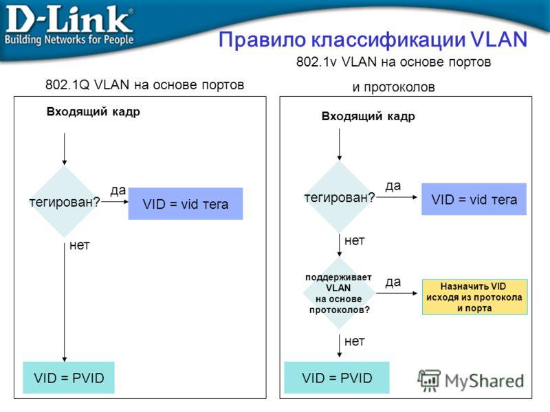 тегирован? да VID = vid тега нет поддерживает VLAN на основе протоколов? да Назначить VID исходя из протокола и порта нет VID = PVID Правило классификации VLAN тегирован? да VID = vid тега нет VID = PVID 802.1Q VLAN на основе портов Входящий кадр 802