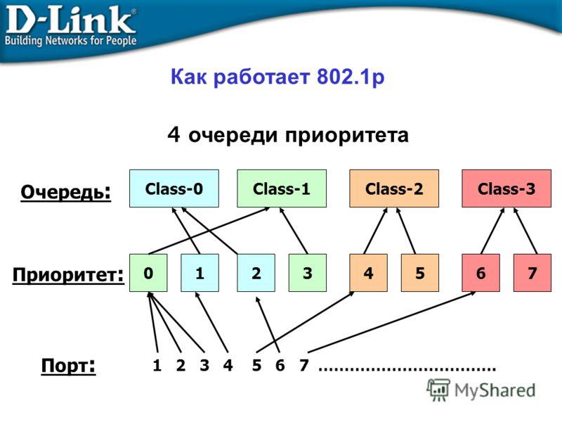 Как работает 802.1p Приоритет : Очередь : Порт : Class-0Class-1Class-2Class-3 01234567 1 2 3 4 5 6 7 ……………………………. 4 очереди приоритета
