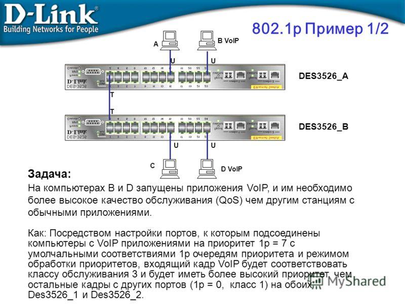 802.1p Пример 1/2 Задача: На компьютерах B и D запущены приложения VoIP, и им необходимо более высокое качество обслуживания (QoS) чем другим станциям с обычными приложениями. Как: Посредством настройки портов, к которым подсоединены компьютеры с VoI