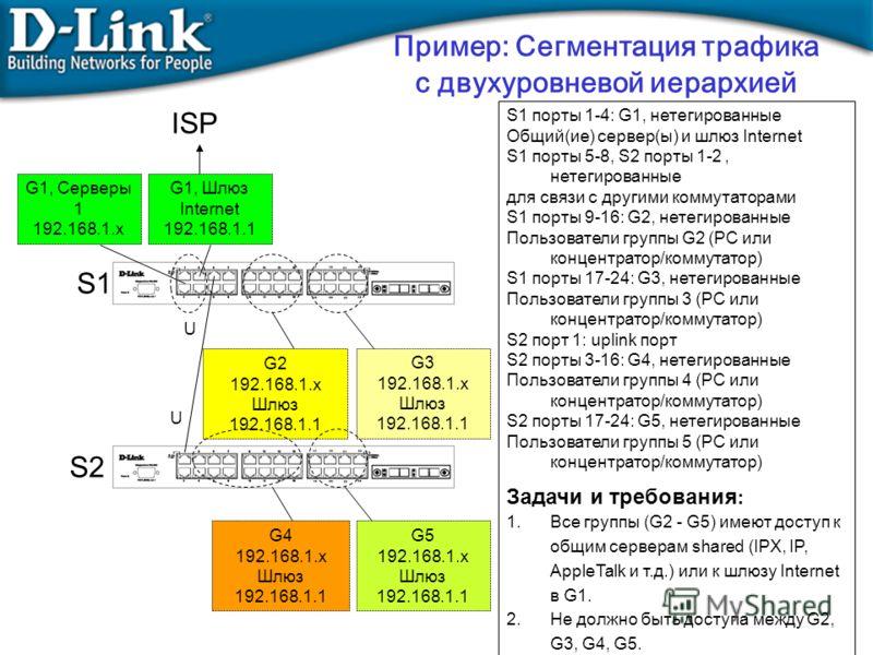 S1 порты 1-4: G1, нетегированные Общий(ие) сервер(ы) и шлюз Internet S1 порты 5-8, S2 порты 1-2, нетегированные для связи с другими коммутаторами S1 порты 9-16: G2, нетегированные Пользователи группы G2 (PC или концентратор/коммутатор) S1 порты 17-24
