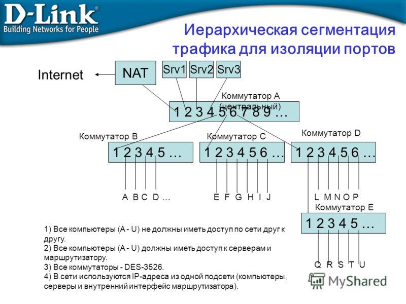 Иерархическая сегментация трафика для изоляции портов NAT Srv1 1 2 3 4 5 6 7 8 9 … 1 2 3 4 5 …1 2 3 4 5 6 … Internet 1 2 3 4 5 6 … Коммутатор A (центральный) Коммутатор B A B C D …E F G H I J L M N O P 1) Все компьютеры (A - U) не должны иметь доступ