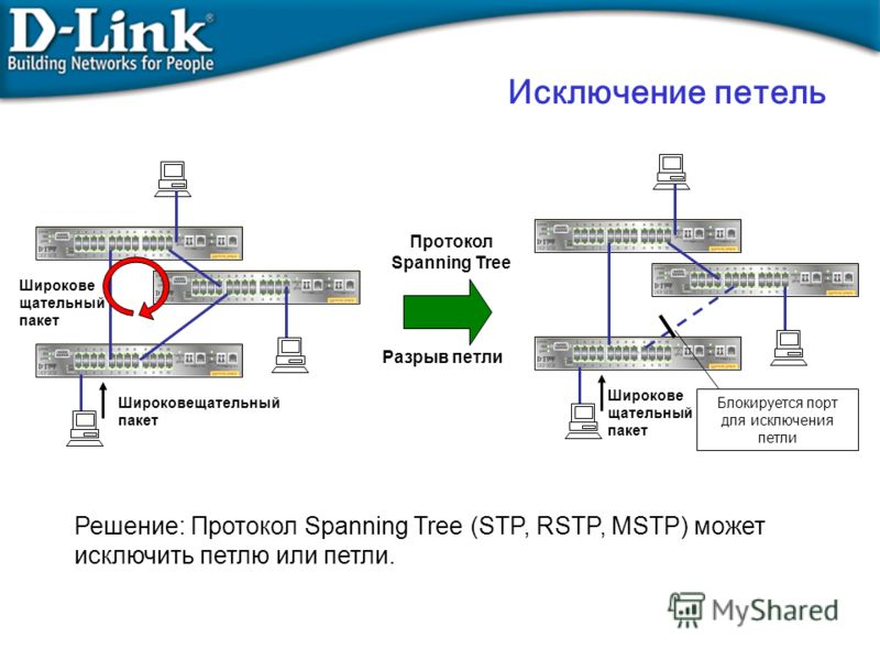 Исключение петель Широковещательный пакет Решение: Протокол Spanning Tree (STP, RSTP, MSTP) может исключить петлю или петли. Широкове щательный пакет Протокол Spanning Tree Широкове щательный пакет Блокируется порт для исключения петли Разрыв петли