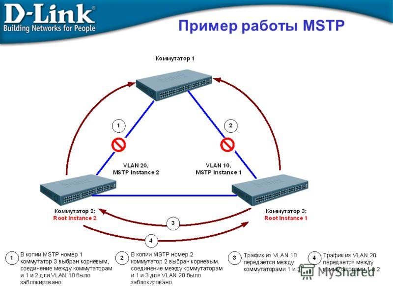 Пример работы MSTP