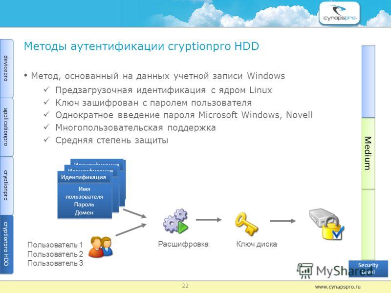 Методы аутентификации сryptionрro HDD Метод, основанный на данных учетной записи Windows Предзагрузочная идентификация с ядром Linux Ключ зашифрован с паролем пользователя Однократное введение пароля Microsoft Windows, Novell Многопользовательская по