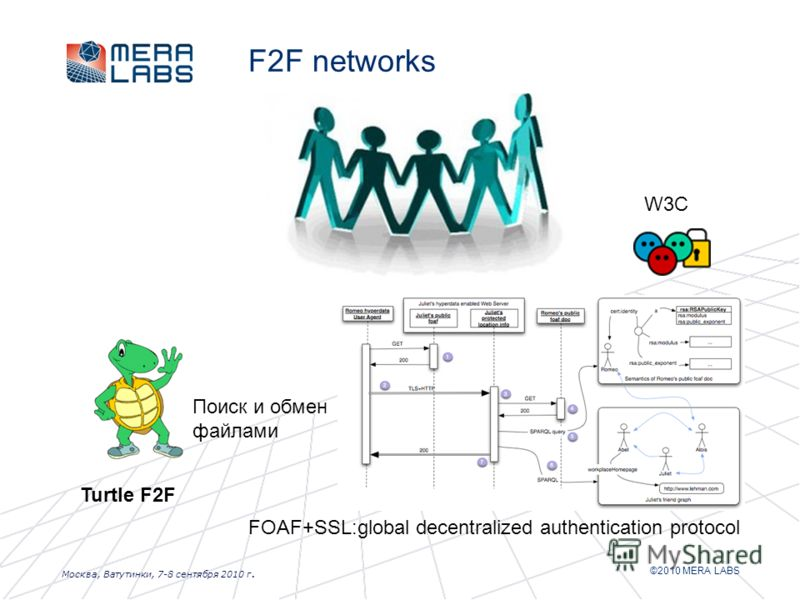 ©2010 MERA LABS Москва, Ватутинки, 7-8 сентября 2010 г. F2F networks Turtle F2F Поиск и обмен файлами FOAF+SSL:global decentralized authentication protocol W3C