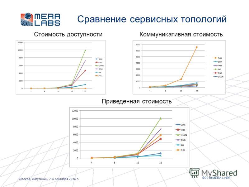 ©2010 MERA LABS Москва, Ватутинки, 7-8 сентября 2010 г. Сравнение сервисных топологий Стоимость доступностиКоммуникативная стоимость Приведенная стоимость