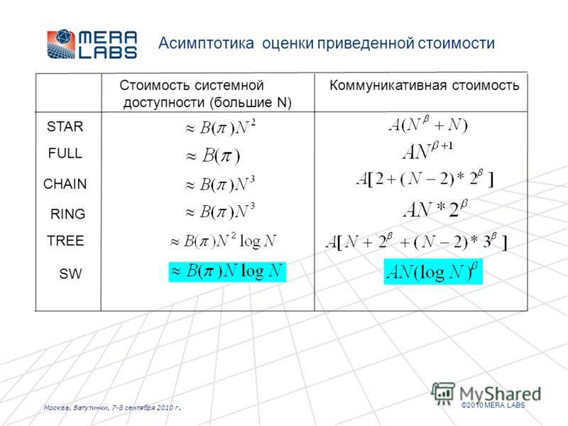 ©2010 MERA LABS Москва, Ватутинки, 7-8 сентября 2010 г. Асимптотика оценки приведенной стоимости Коммуникативная стоимостьСтоимость системной доступности (большие N) STAR FULL CHAIN RING TREE SW