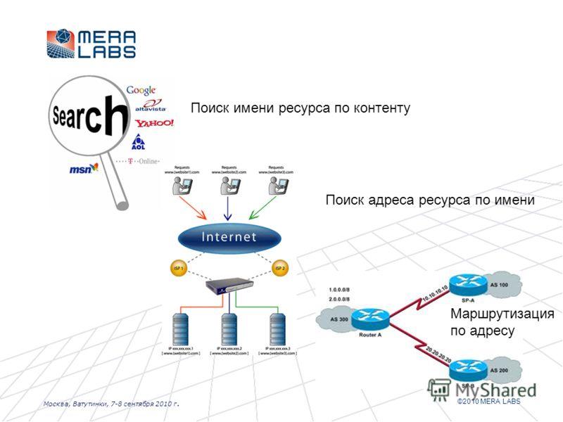 ©2010 MERA LABS Москва, Ватутинки, 7-8 сентября 2010 г. Поиск имени ресурса по контенту Поиск адреса ресурса по имени Маршрутизация по адресу