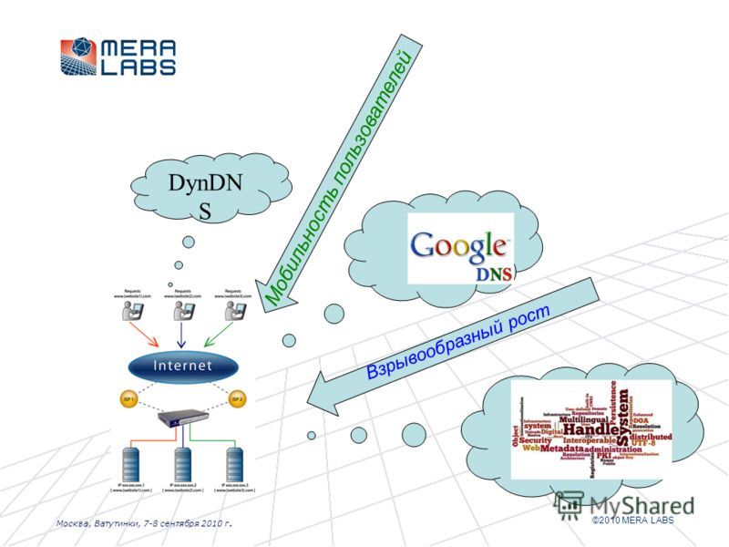 ©2010 MERA LABS Москва, Ватутинки, 7-8 сентября 2010 г. Мобильность пользователей DynDN S Взрывообразный рост