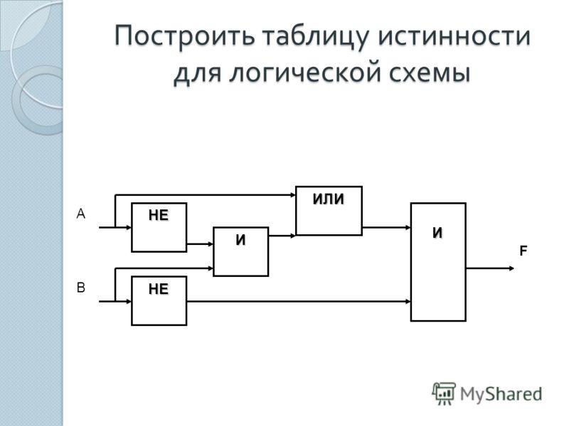 Построить таблицу истинности для логической схемы НЕ НЕ И ИЛИ И х2х2 х1х1 А В F