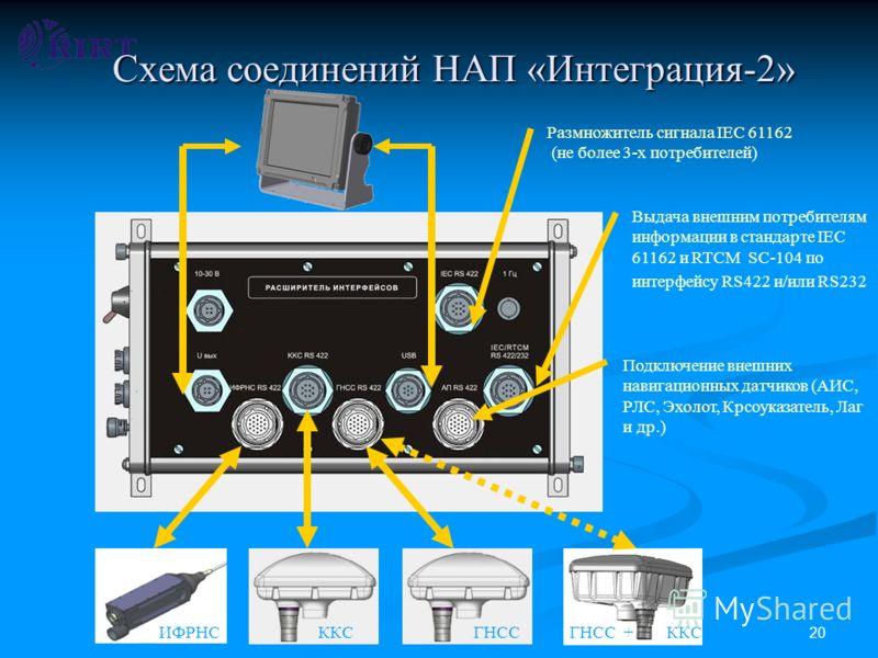 20 Схема соединений НАП «Интеграция-2» Выдача внешним потребителям информации в стандарте IEC 61162 и RTCM SC-104 по интерфейсу RS422 и/или RS232 Размножитель сигнала IEC 61162 (не более 3-х потребителей) Подключение внешних навигационных датчиков (А