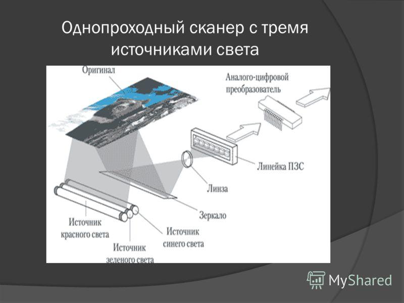 Однопроходный сканер с тремя источниками света