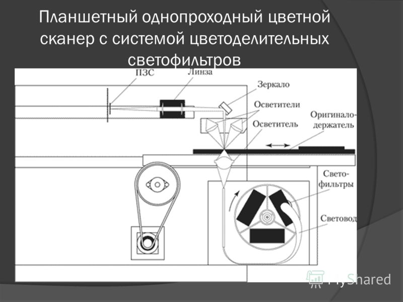 Планшетный однопроходный цветной сканер с системой цветоделительных светофильтров