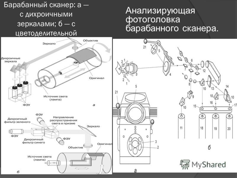 Барабанный сканер: а с дихроичными зеркалами; б с цветоделительной призмой Анализирующая фотоголовка барабанного сканера.