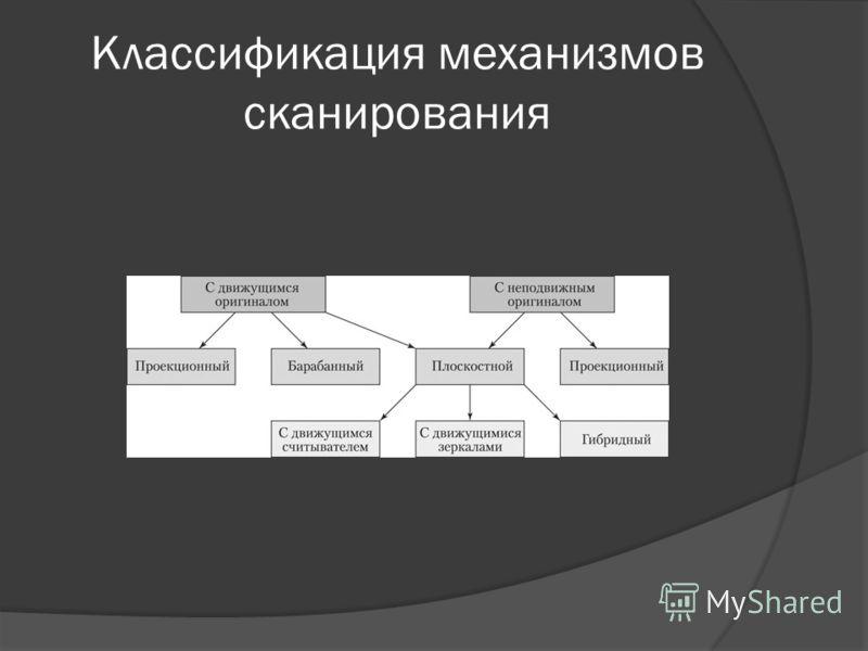 Классификация механизмов сканирования