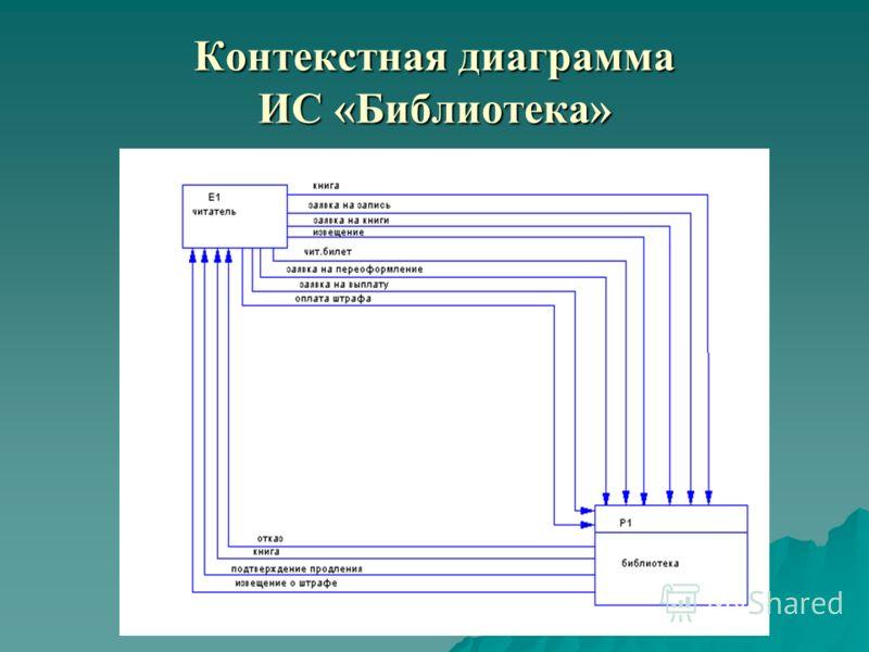 Контекстная диаграмма ИС «Библиотека»