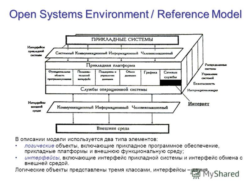 Open Systems Environment / Reference Model В описании модели используется два типа элементов: логические объекты, включающие прикладное программное обеспечение, прикладные платформы и внешнюю функциональную среду; интерфейсы, включающие интерфейс при