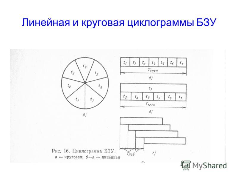 Линейная и круговая циклограммы БЗУ