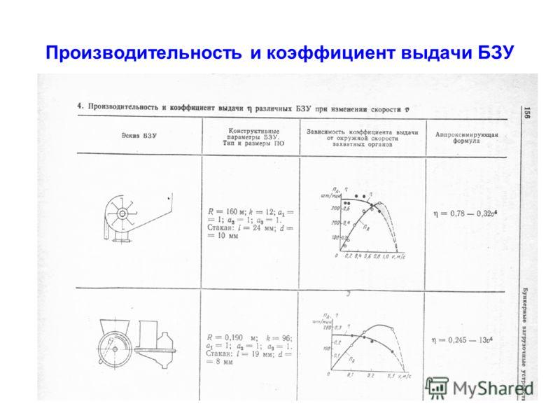 Производительность и коэффициент выдачи БЗУ