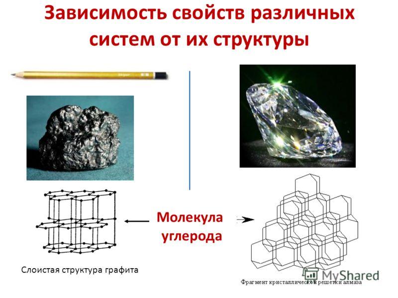 Зависимость свойств различных систем от их структуры Слоистая структура графита Молекула углерода