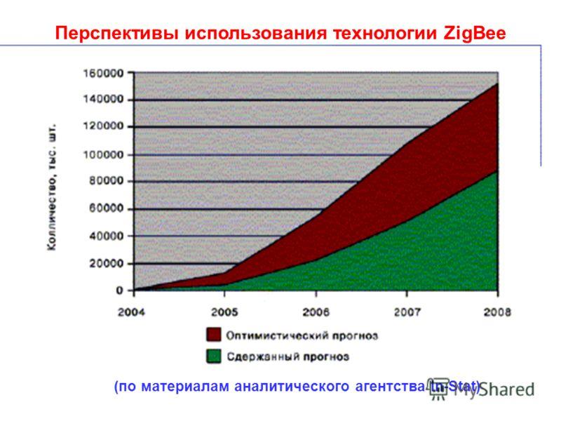 Перспективы использования технологии ZigBee (по материалам аналитического агентства In-Stat)