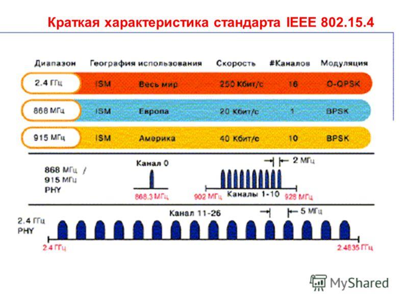 Краткая характеристика стандарта IEEE 802.15.4