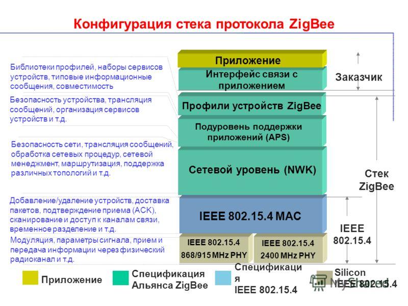 Конфигурация стека протокола ZigBee IEEE 802.15.4 IEEE 802.15.4 2400 MHz PHY IEEE 802.15.4 868/915 MHz PHY IEEE 802.15.4 MAC Сетевой уровень (NWK) Подуровень поддержки приложений (APS) Профили устройств ZigBee Приложение Заказчик Стек ZigBee Добавлен