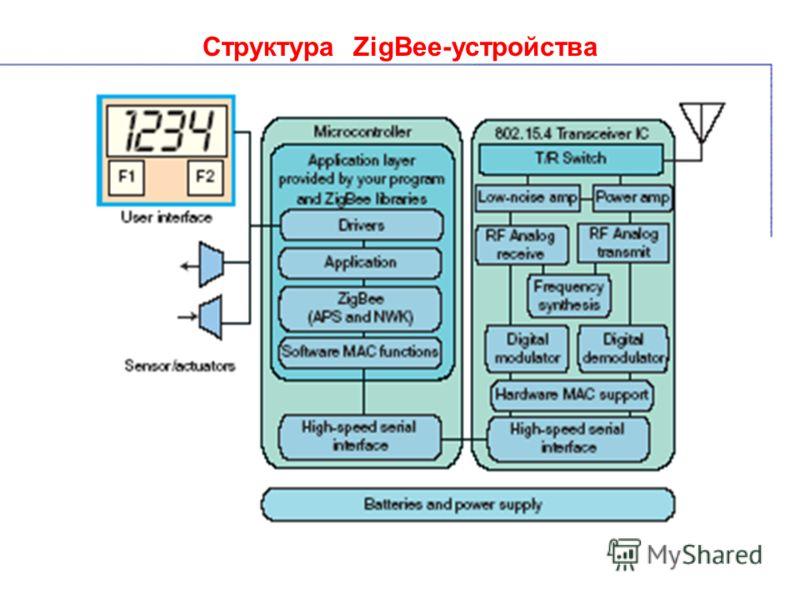 Структура ZigBee-устройства
