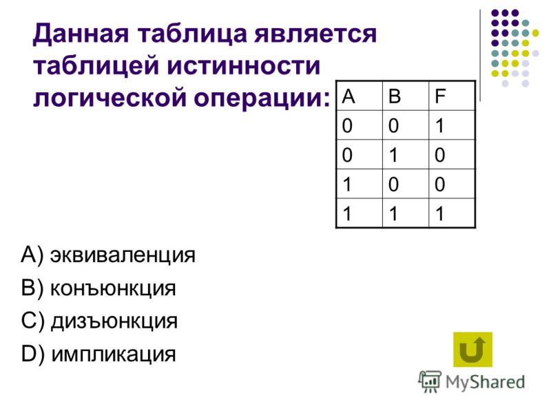 Логическая операция с использованием ключевых слов «тогда и только тогда, когда…» называется А) эквиваленция B) конъюнкция C) дизъюнкция D) импликация