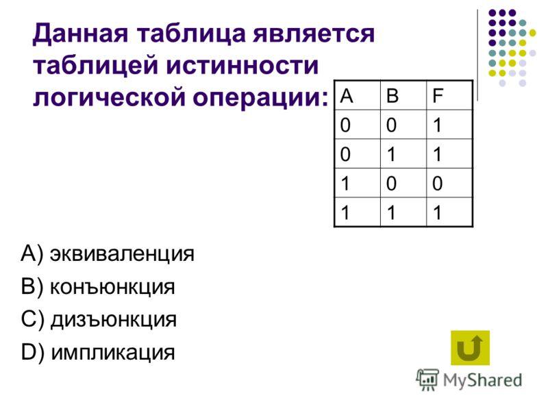 Данная таблица является таблицей истинности логической операции: А) эквиваленция B) конъюнкция C) дизъюнкция D) импликация ABF 000 010 100 111