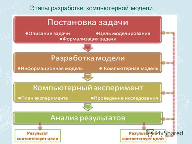 Этапы разработки компьютерной модели