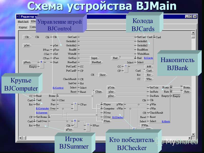Структура устройства BJMain Управление игрой BJControl Колода BJCards Крупье BJComputer Кто победитель BJChecker Накопитель BJBank Игрок BJSummer Принимаем решение разбить устройство BJMain на 6 блоков: BJControl - управляет ходом игры: тасование, ра