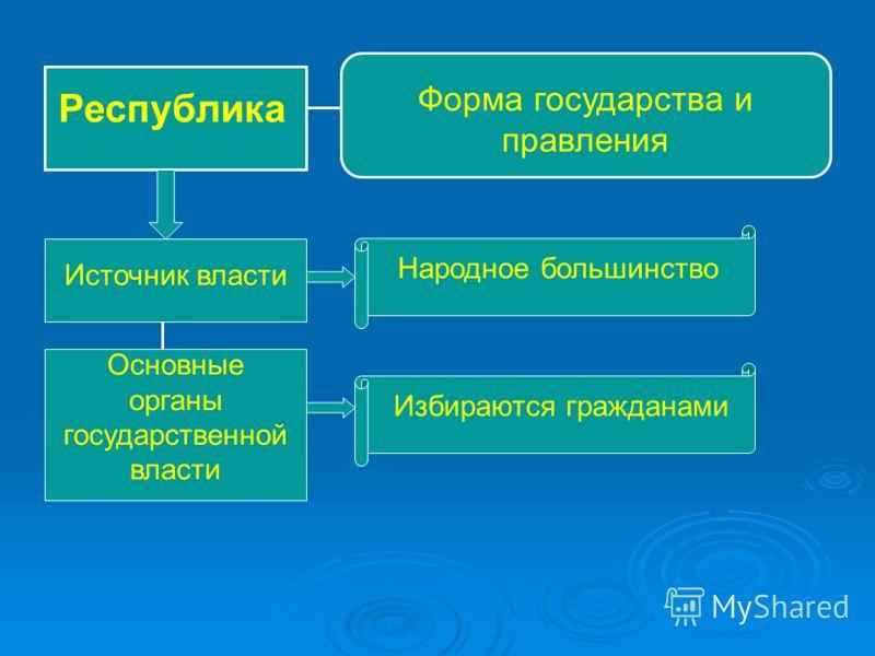 Республика Форма государства и правления Источник власти Народное большинство Основные органы государственной власти Избираются гражданами