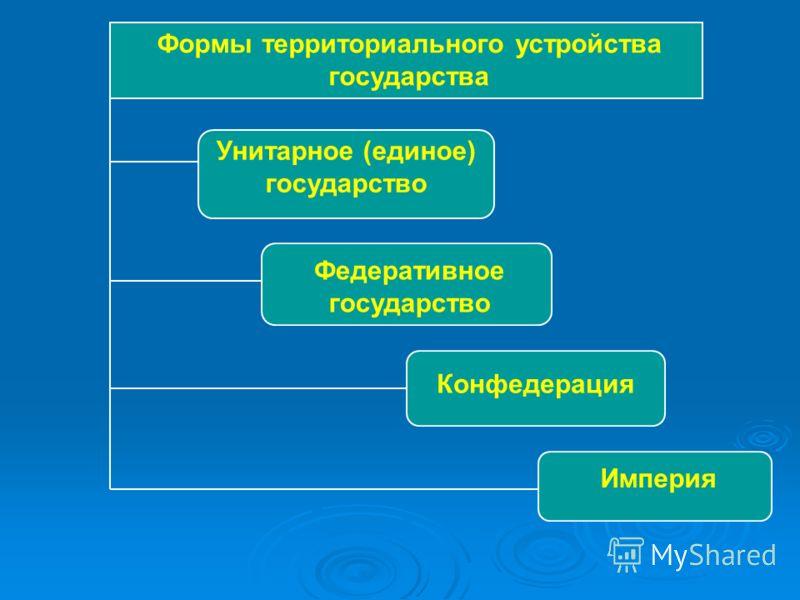 Формы территориального устройства государства Унитарное (единое) государство Федеративное государство Конфедерация Империя