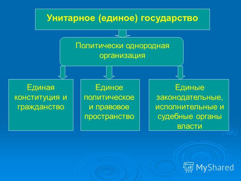Унитарное (единое) государство Политически однородная организация Единая конституция и гражданство Единое политическое и правовое пространство Единые законодательные, исполнительные и судебные органы власти