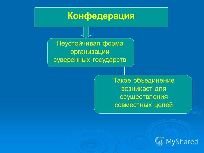 Конфедерация Неустойчивая форма организации суверенных государств Такое объединение возникает для осуществления совместных целей