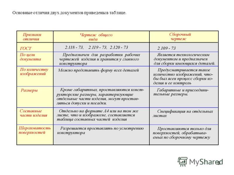 8 Основные отличия двух документов приведены в таблице.