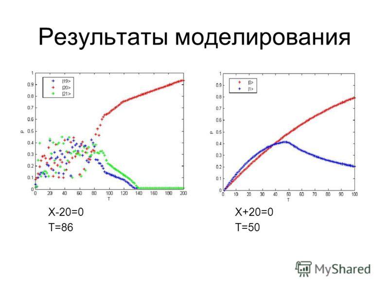 Результаты моделирования X-20=0 T=86 X+20=0 T=50