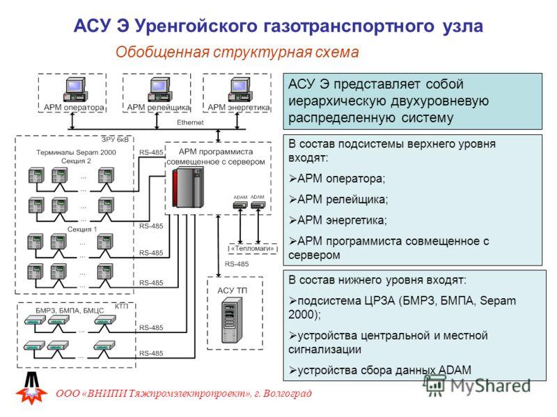 структурная схема АСУ Э