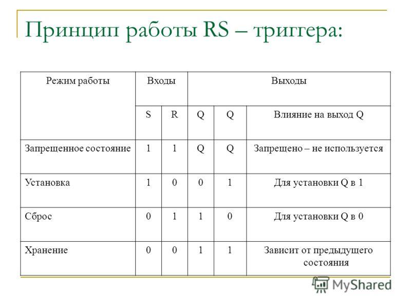 Принцип работы RS – триггера: Режим работыВходыВыходы SRQQВлияние на выход Q Запрещенное состояние11QQЗапрещено – не используется Установка1001Для установки Q в 1 Сброс0110Для установки Q в 0 Хранение0011Зависит от предыдущего состояния