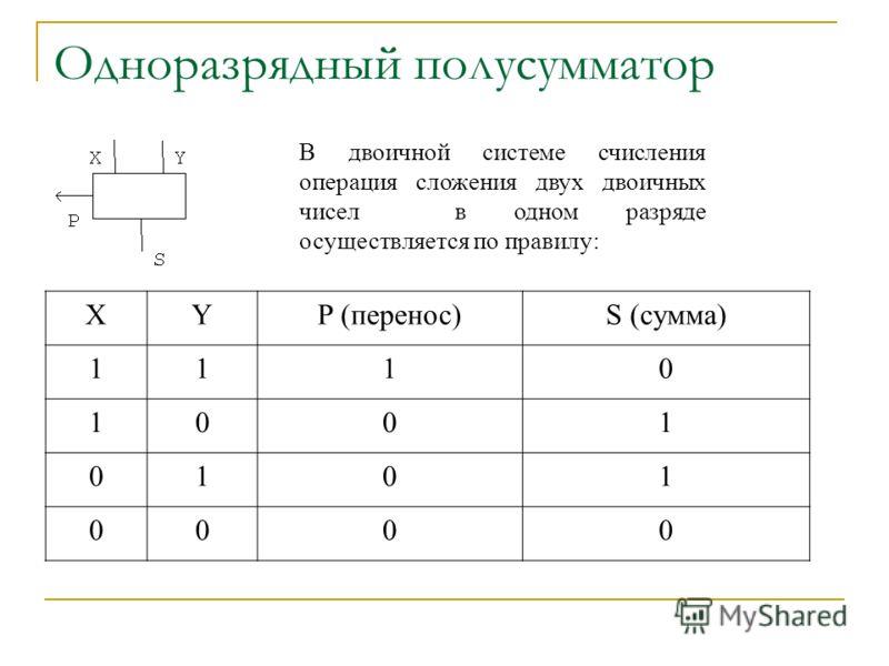 Одноразрядный полусумматор В двоичной системе счисления операция сложения двух двоичных чисел в одном разряде осуществляется по правилу: XYP (перенос)S (сумма) 1110 1001 0101 0000